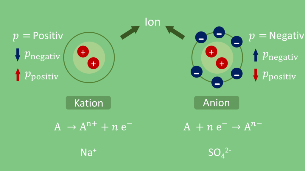 Ion, Ionen, Kation, Anion
