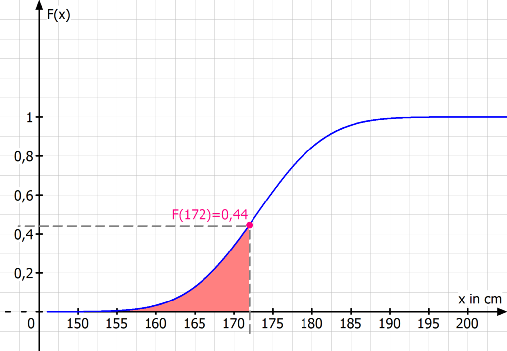 Wahrscheinlichkeitsverteilung, Wahrscheinlichkeitsverteilungen, Zufallsvariable, stetige Zufallsvariable, Verteilungsfunktion