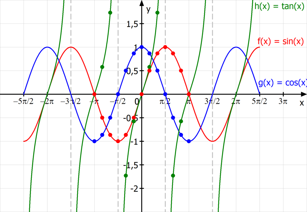 Trigonometrische Funktionen Graph