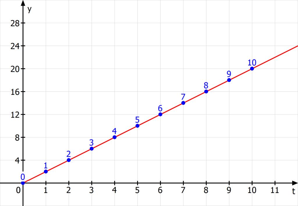 Lineares Wachstum Beispiel