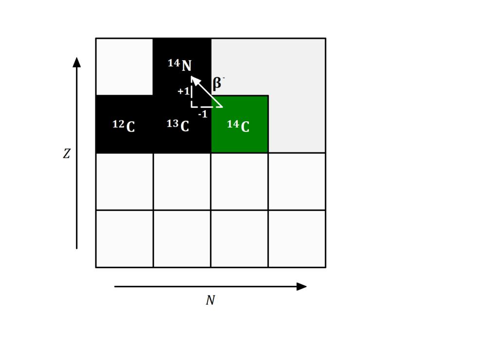 C14 Methode, C14 Zerfall, Beta Zerfall C14