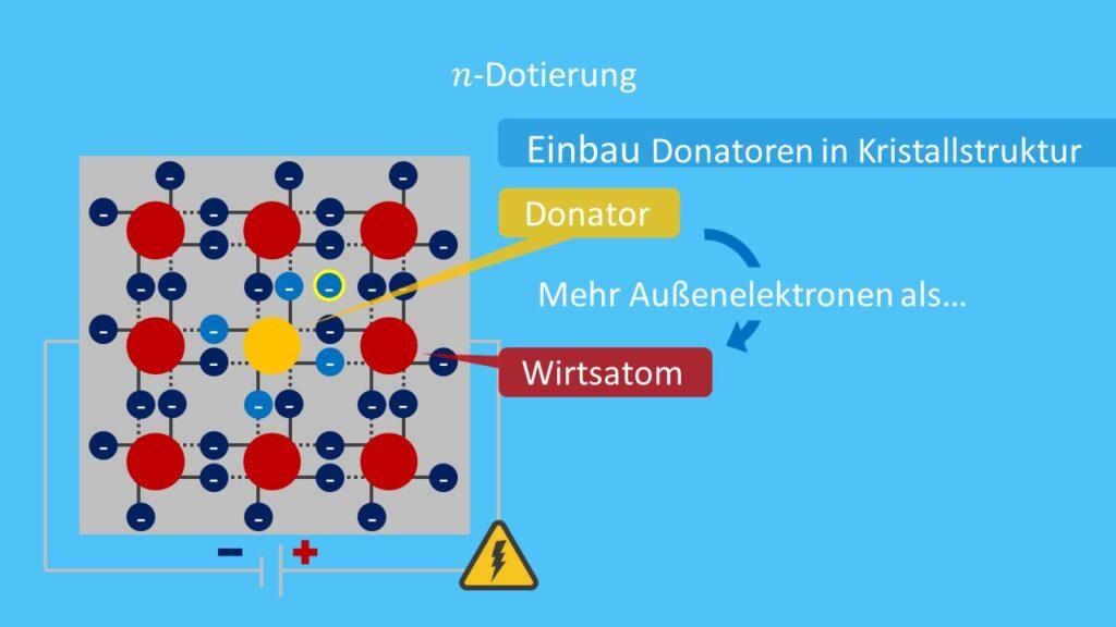 n-Dotierung illustriert