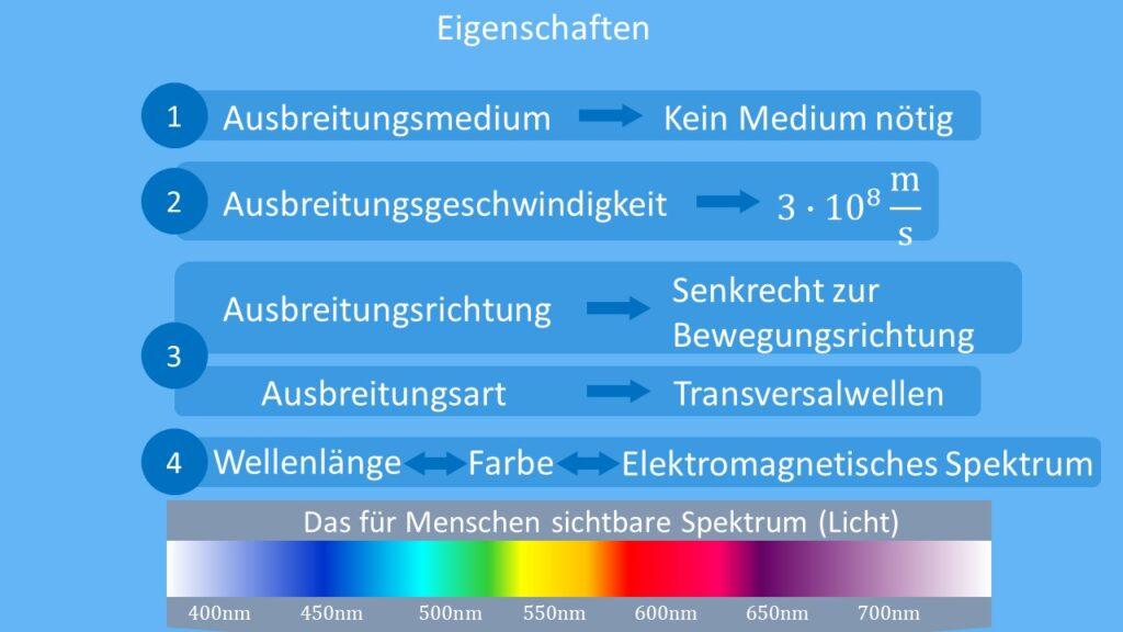 Eigenschaften von Elektromagnetischen Wellen, Elektromagnetische Wellen, Ausbreitungsmedium, Lichtgeschwindigkeit