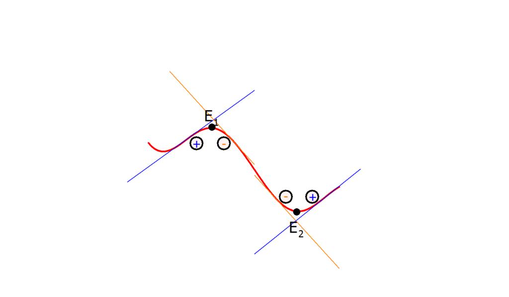 Extrempunkt berechnen ohne zweite Ableitung