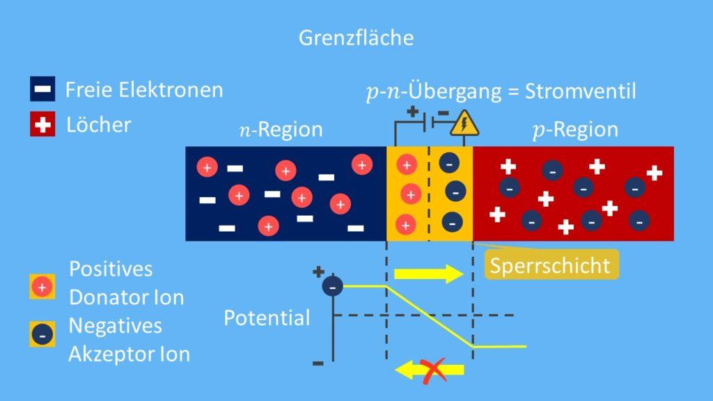 p-n-Übergang illustriert