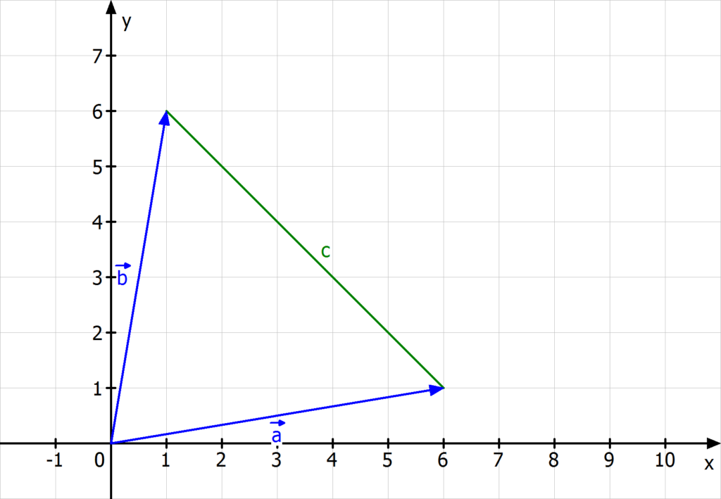 Linearkombination, Konvexkombinationen