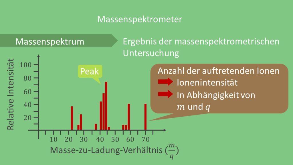 Massenspektrum illustriert