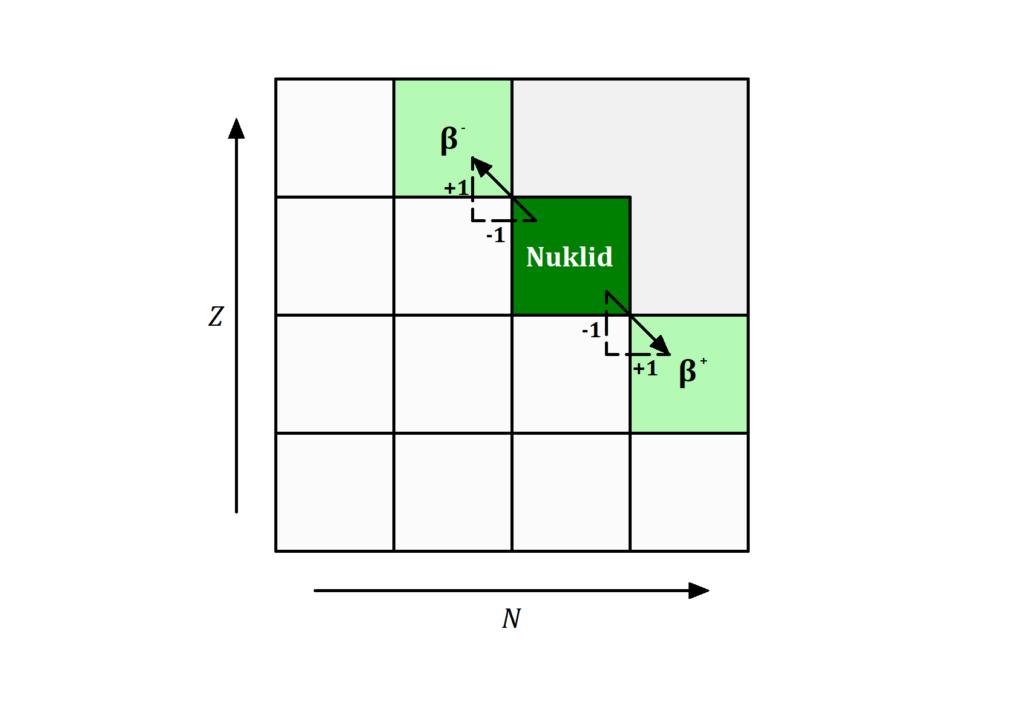 Beta-Plus und Beta-Minus Zerfall in der Nuklidkarte