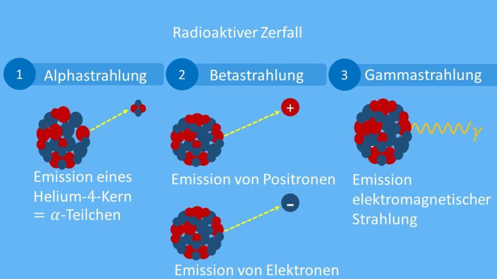 Übersicht radiaktiver Zerfallsarten