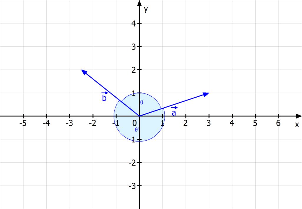 Winkel zwischen zwei Vektoren, Winkel zwischen Vektoren