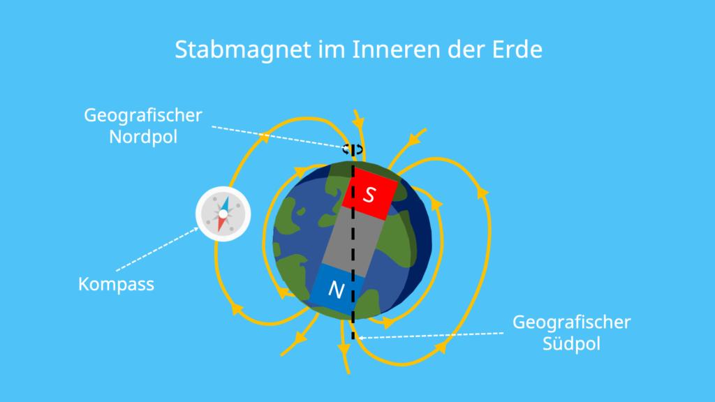 Magnetfeld der Erde, Stabmagnet, Magnetfeld, Rotationsachse, Südpol, Nordpol, Magnet