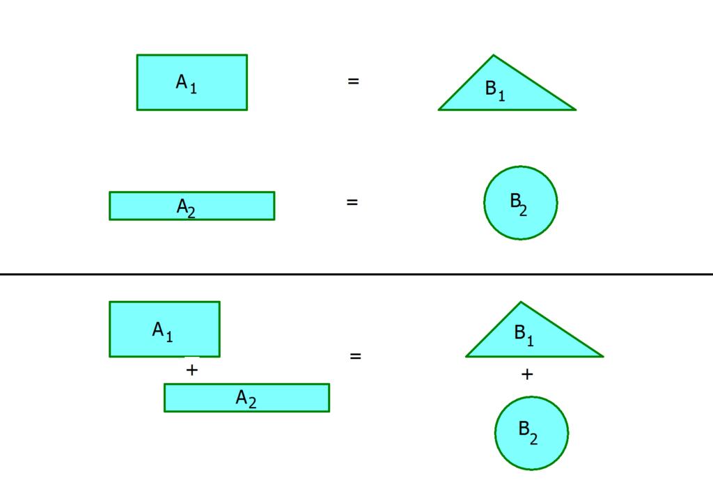 Additionsverfahren, lineares Gleichungssystem lösen, Lösungsverfahren