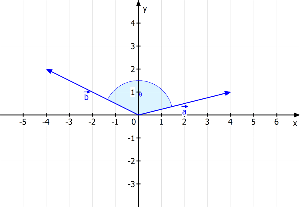 Winkel zwischen zwei Vektoren, Skalarprodukt