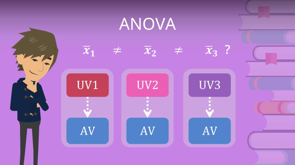ANOVA, Varianzanalyse, univariate Varianzanalyse, analyseverfahren