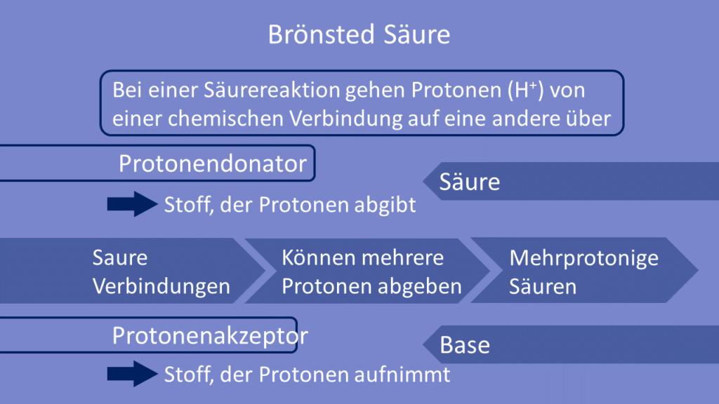 Brönsted Säure