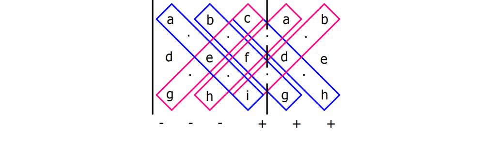 Regel von Sarrus, Die Regel von Sarrus, 3x3 Determinante, Determinante 3x3, 3x3 Determinante berechnen, 3x3 Determinanten berechnen, Berechnung einer 3x3 Determinante, Berechnung 3x3 Determinante, Determinante einer 3x3 Matrix