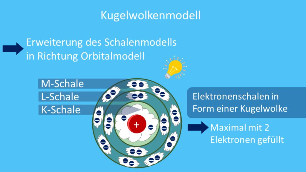 Kugelwolkenmodell