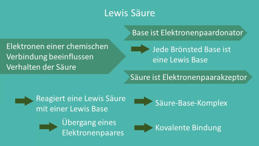 Lewis Säure