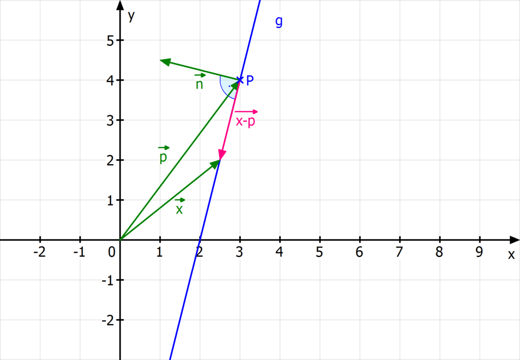 Normalenform, Normalenform Gerade, Normalenform einer Geraden, Normalenform berechnen, Normalenform einer Geraden berechnen