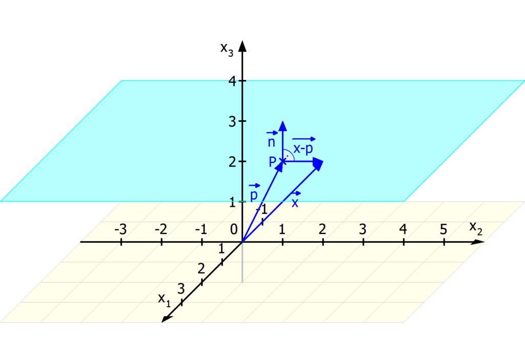 Normalenform, Normalenform Ebene, Normalenform einer Ebene, Normalenform berechnen, Normalenform einer Ebene berechnen
