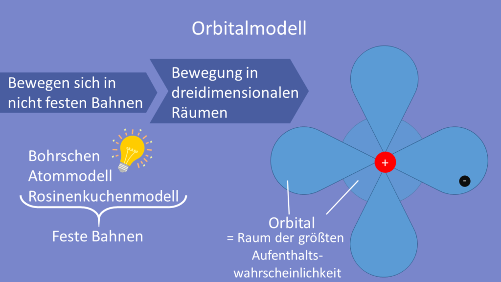 Orbitalmodell, Orbital, Orbitale