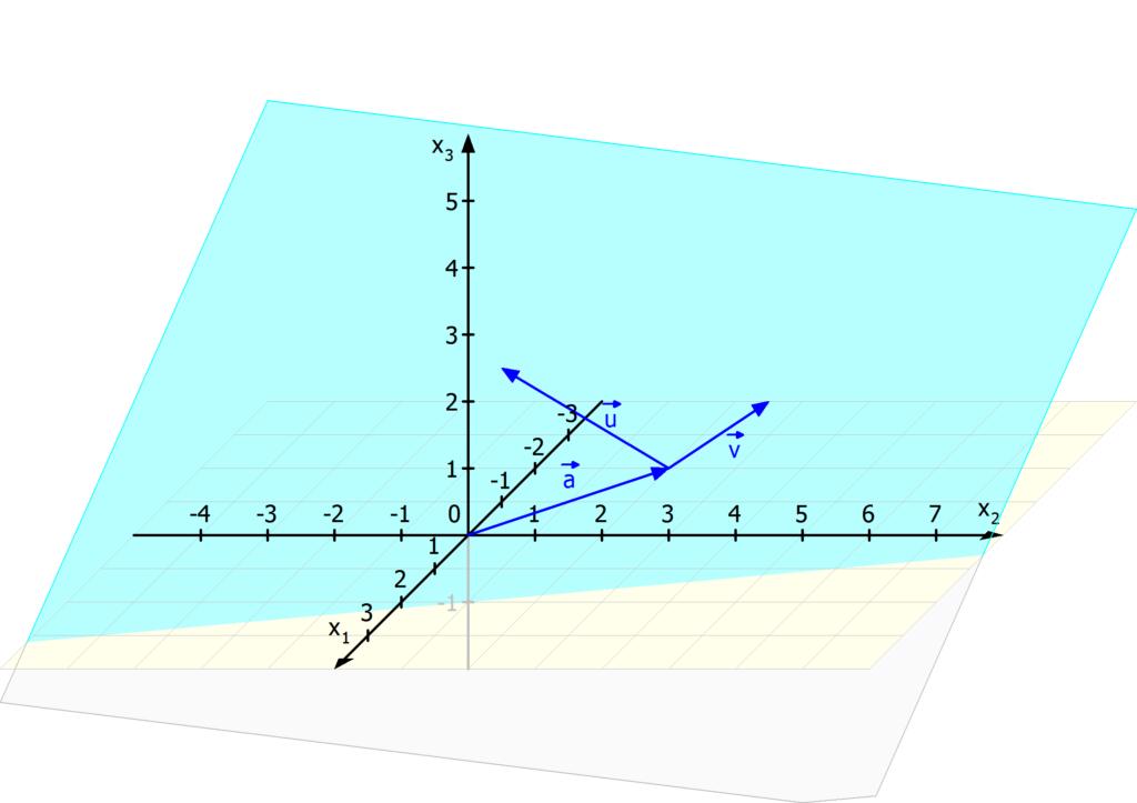 Parameterform, Parameterform Ebene, Parameterform einer Ebene, Ebene Parameterform
