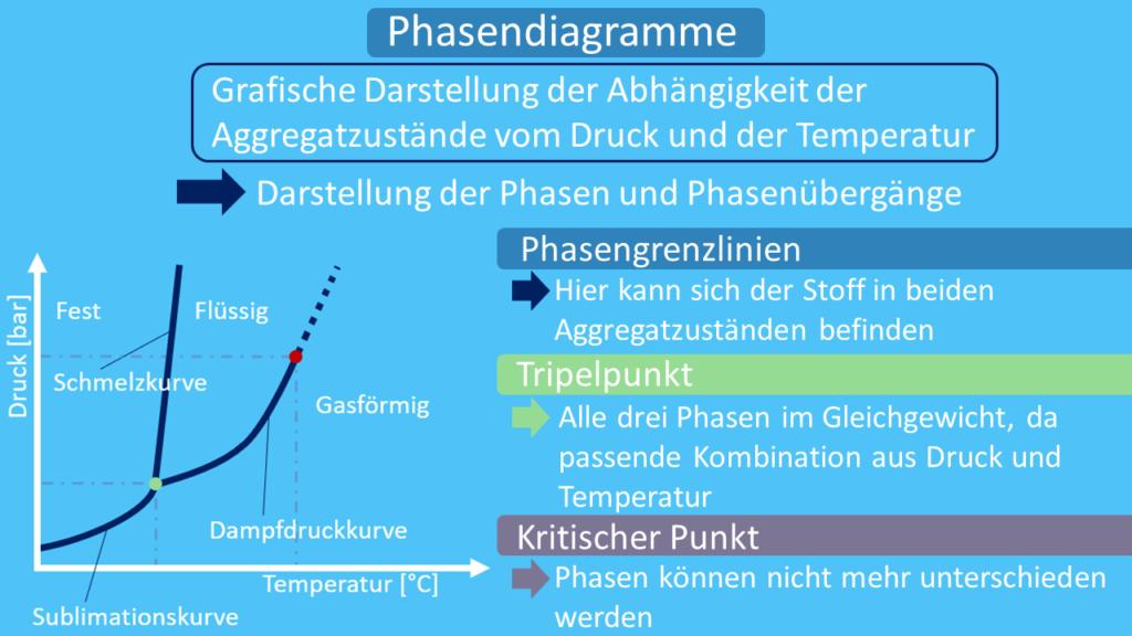 Phasendiagramm, Phasendiagramme