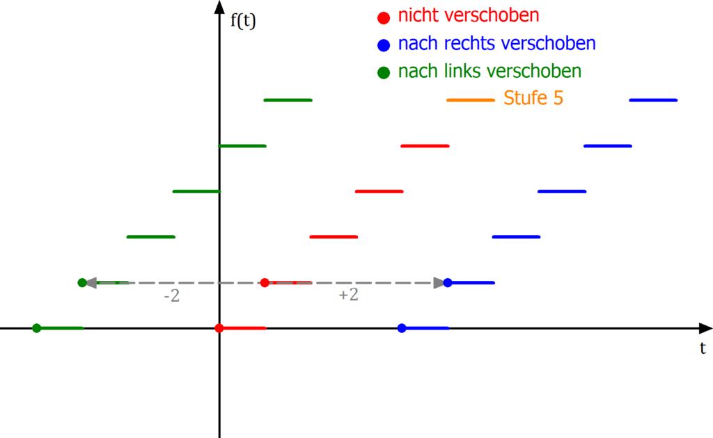 Horizontale Verschiebung von Funktionen, Treppenfunktion verschoben, Phasenverschiebung