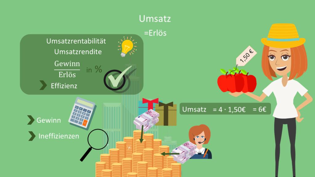 Umsatz, Erlös, Umsatzrentabilität, Umsatzrente, Gewinn, Effizienz