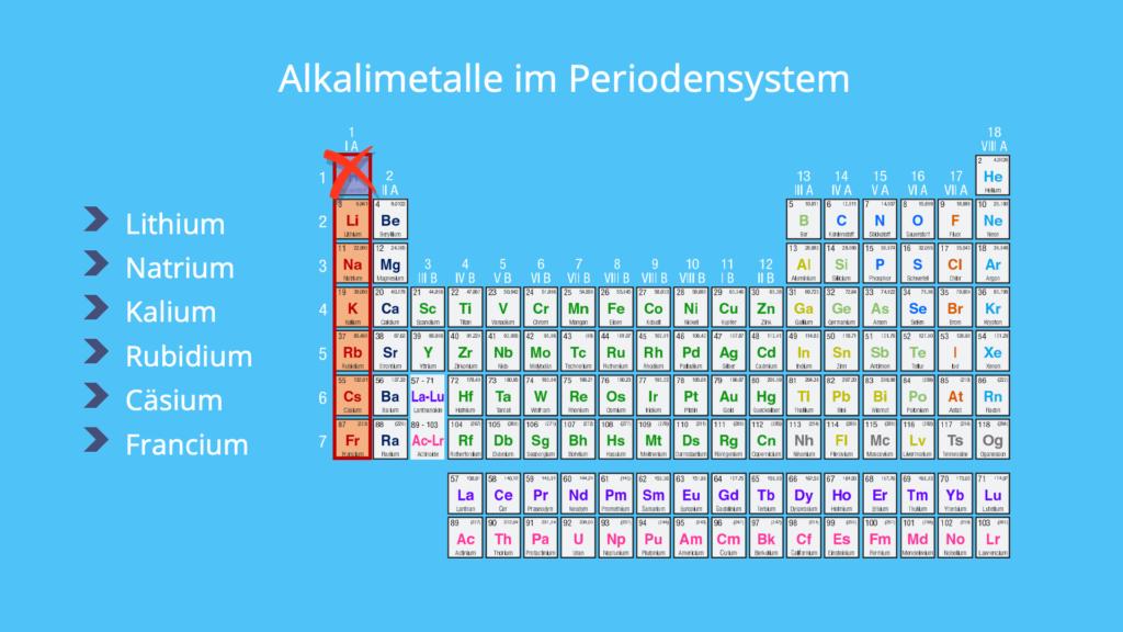 Alkalimetalle, Periodensystem, Lithium, Natrium, Kalium, Cäsium, Francium
