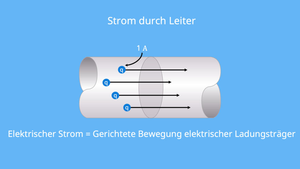 Stromfluss, Leiter, elektrischer Strom, gerichtete Bewegung, Ladungsträger, Ladung, Coulomb