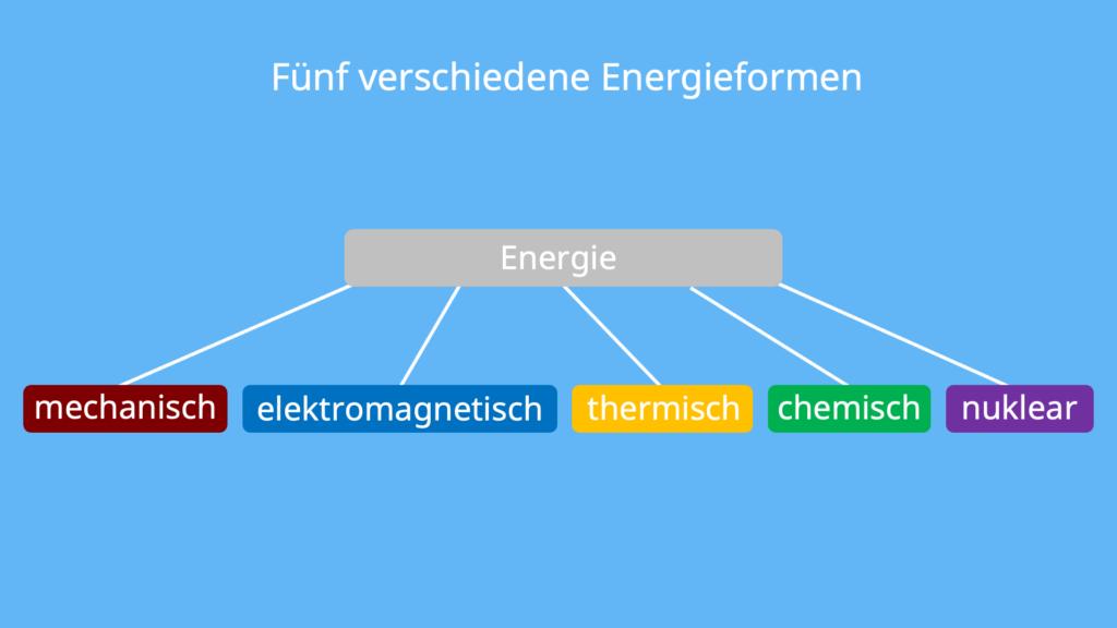 Energieformen, mechanisch, elektromagnetisch, thermisch, chemisch, nuklear, Energie