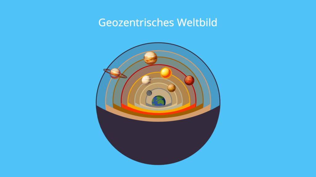 Geozentrisches Weltbild, Aufbau, Schalen, Kugel, Planeten, Erde, Mittelpunkt