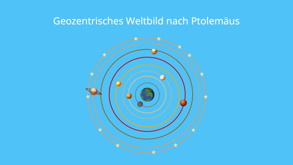 Geozentrisches Weltbild, Ptolemäus, Planeten, Kreisbahn