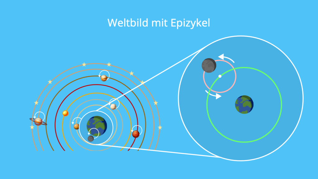 Weltbild, Epizykel, Planeten, Rotation