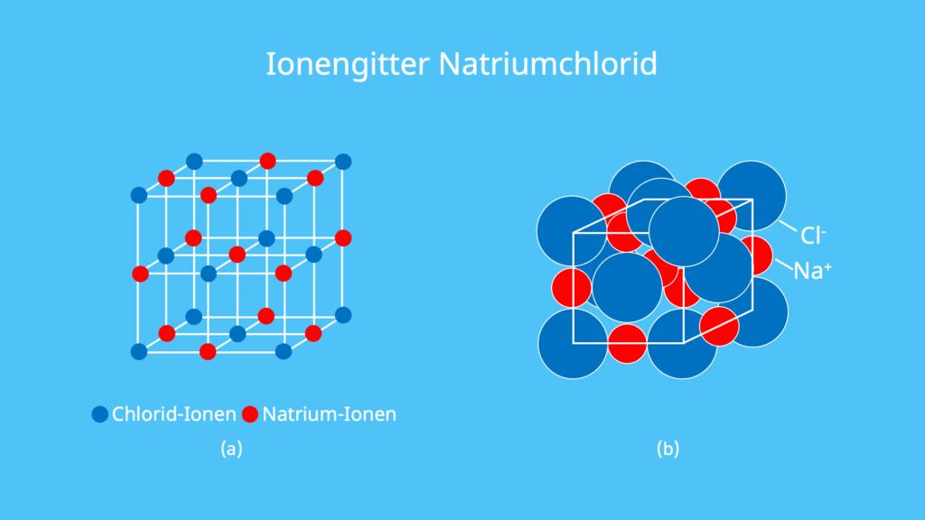 Ionengitter, Natrium, Chlorid Natriumchlorid, Anordnung, Ionen, Gitterenergie