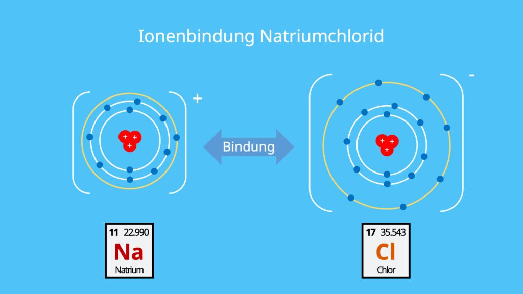 Ionenbindung, Natrium, Chlorid, Natriumchlorid, Elektronegativität