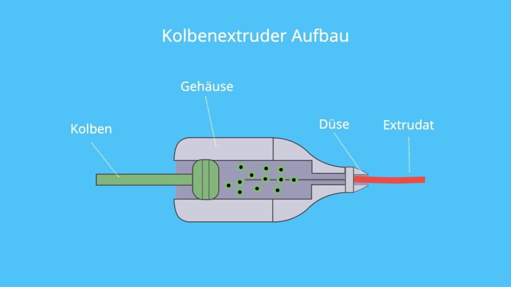 Kolbenextruder, Extruder Aufbau, Kolben, pressen, Extrusion