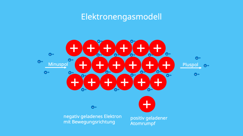 Elektronengasmodell, Metallbindung, metallische Bindung, Atomrümpfe, Elektronegativitäten, Ionen, Kationen