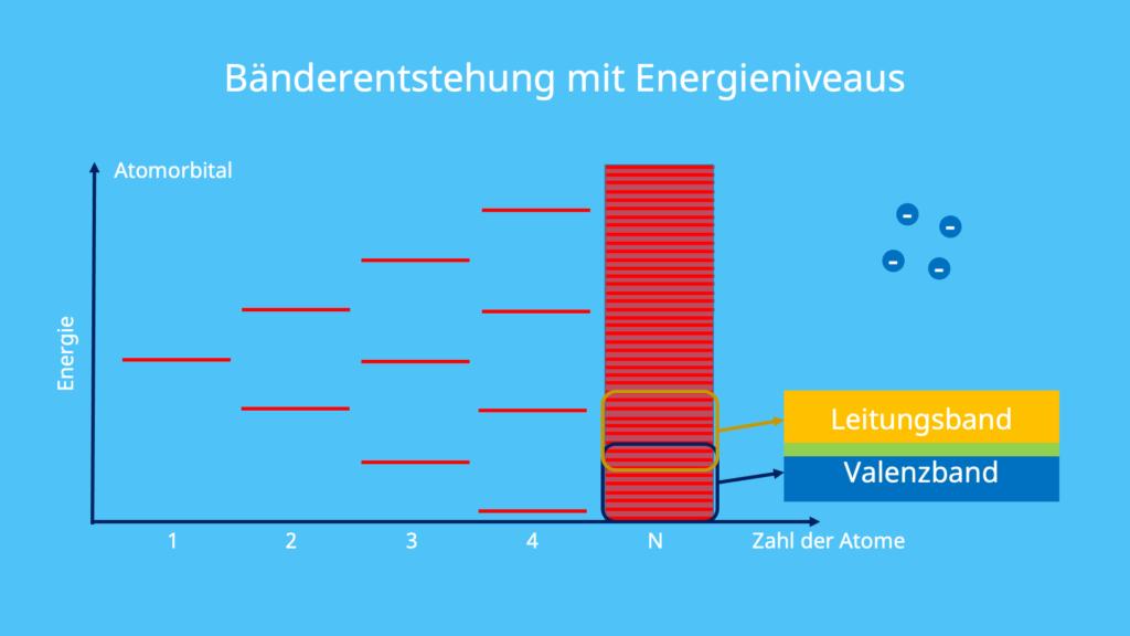 Bänderentstehung, Energieniveaus, Leitungsband, Valenzband, Atomorbital, Energie