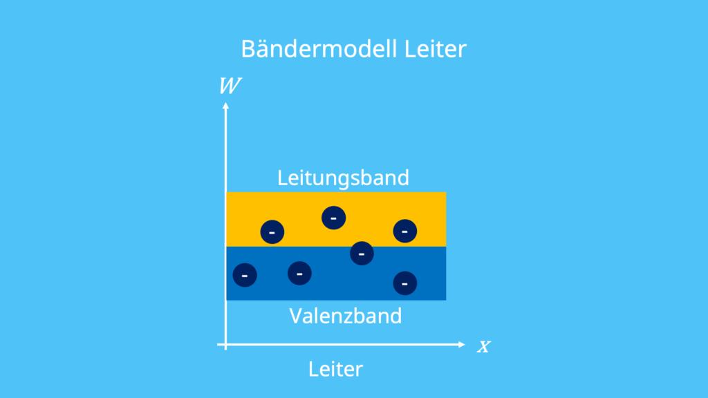 Bändermodell, Leiter, Elektronen, Strom, Leitfähigkeit, elektrische Leitfähigkeit, Valenzelektronen