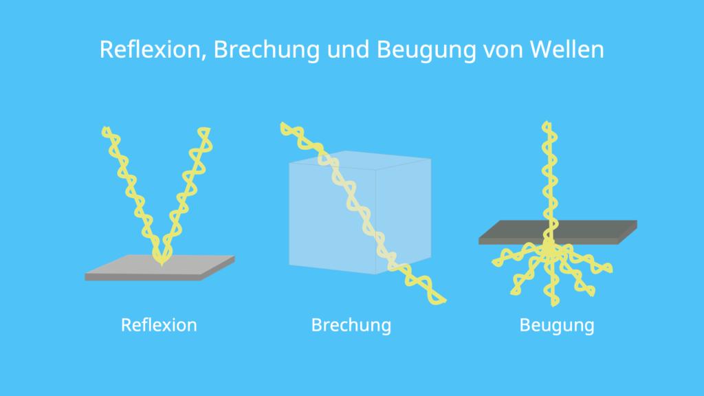 Wellen, Brechung, Wellenbrechung, Reflexion, Wellenreflexion, Beugung, Wellenbeugung
