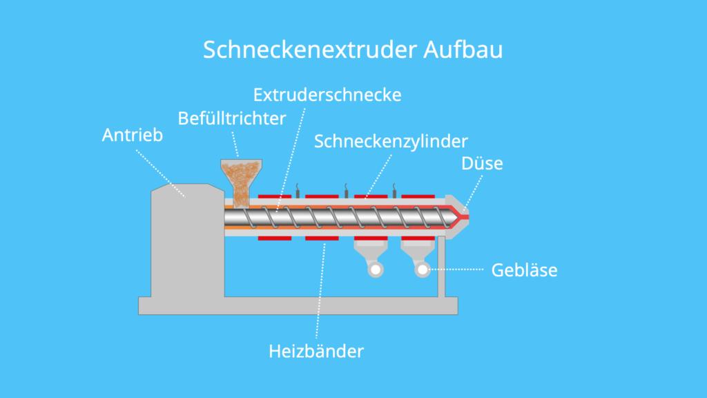 Schneckenextruder, Extruder Aufbau, Kolben, pressen, Extrusion