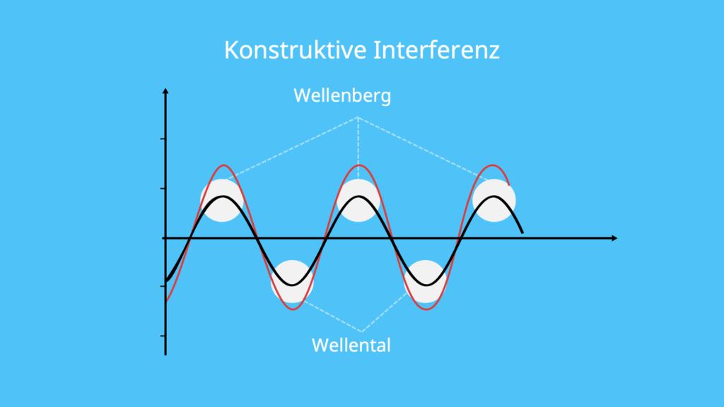 Konstruktive Interferenz
