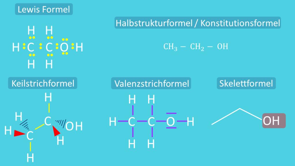 Strukturformel, Ethanol, Lewis Formel, Keilstrichformel, Valenzstrichformel, Skelettformel, Halbstrukturformel, Konstitutionsformel