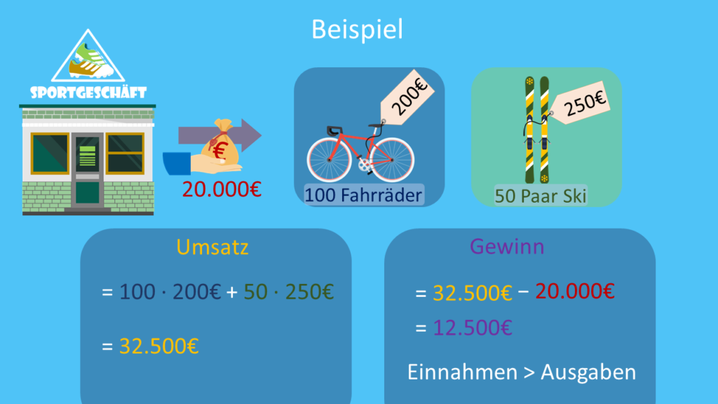 Umsatz, Gewinn, Einnahmen, Ausgaben