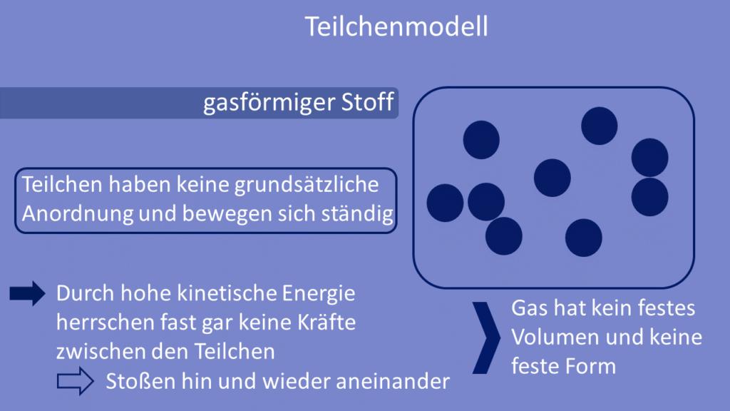 Teilchenmodell, gasförmiger Stoff, Gas