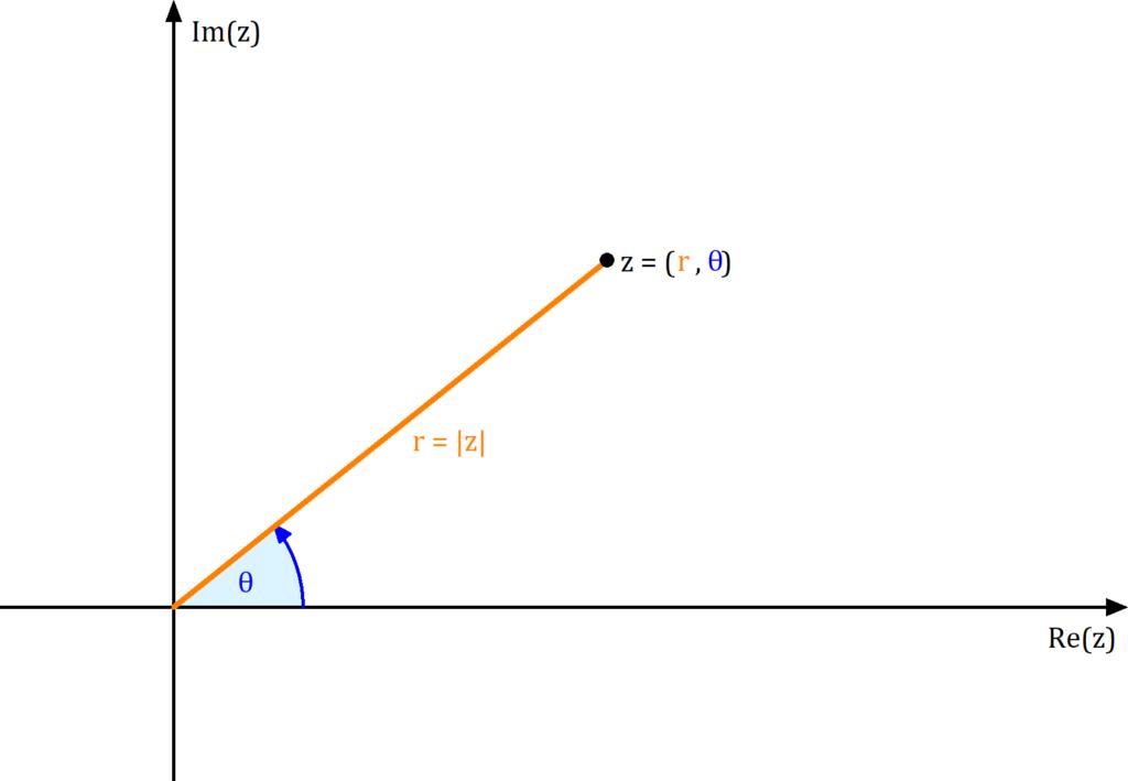 Betrag komplexe Zahl Beispiel, Betrag einer komplexen Zahl Beispiel, Betrag komplexe Zahl Polarkoordinaten, Polarkoordinaten Betrag komplexe Zahl