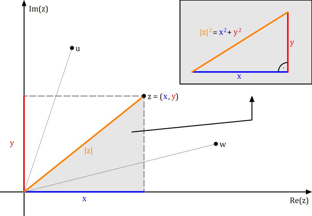 Betrag komplexe Zahl illustriert, Betrag komplexe Zahl Bild, Betrag komplexe Zahl veranschaulicht, Betrag einer komplexen Zahl illustriert, Betrag einer komplexen Zahl Bild, Satz des Pythagoras, Betrag komplexe Zahl berechnen