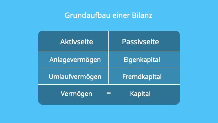 Bilanzsumme, Bilanz, Anlagevermögen, Umlaufvermögen, Eigenkapital, Fremdkapitel, Bilanzgleichung, Aktiva, Passiva